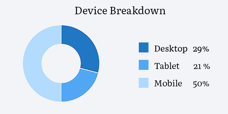 A graph showing breakdown of visitors to the site with mobile users accounting for 50%, 21% for tablet and 29% for desktop